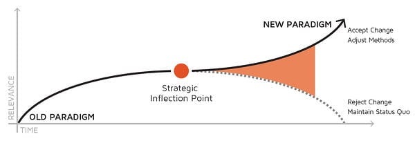 Strategic-Inflection-Point