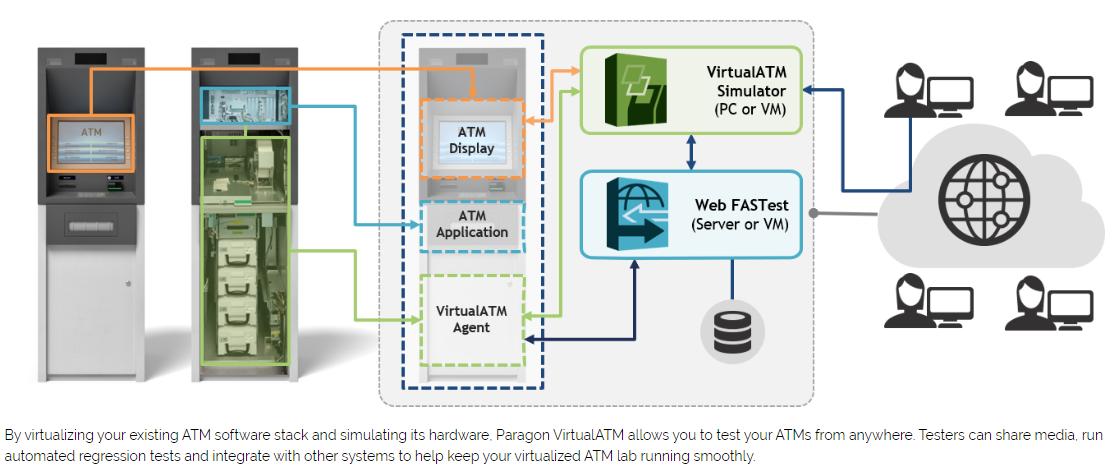 VirtualATM Diagram